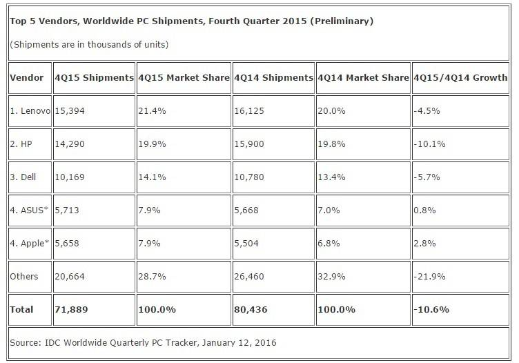 IDC PC market Q4 2015 final